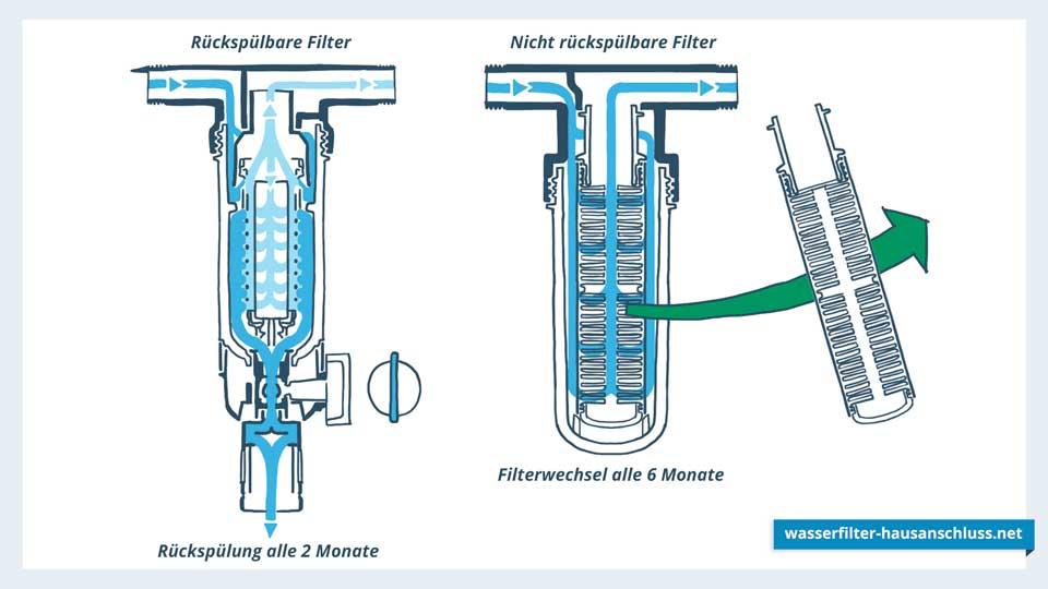 Darstellung Rückspülbarer und Nicht-Rückspülbarer Wasserfilter