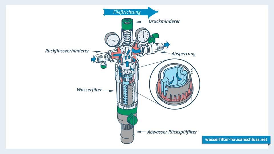 Rückspülbarer Wasserfilter mit Druckminderer und Rückflussverhinderer
